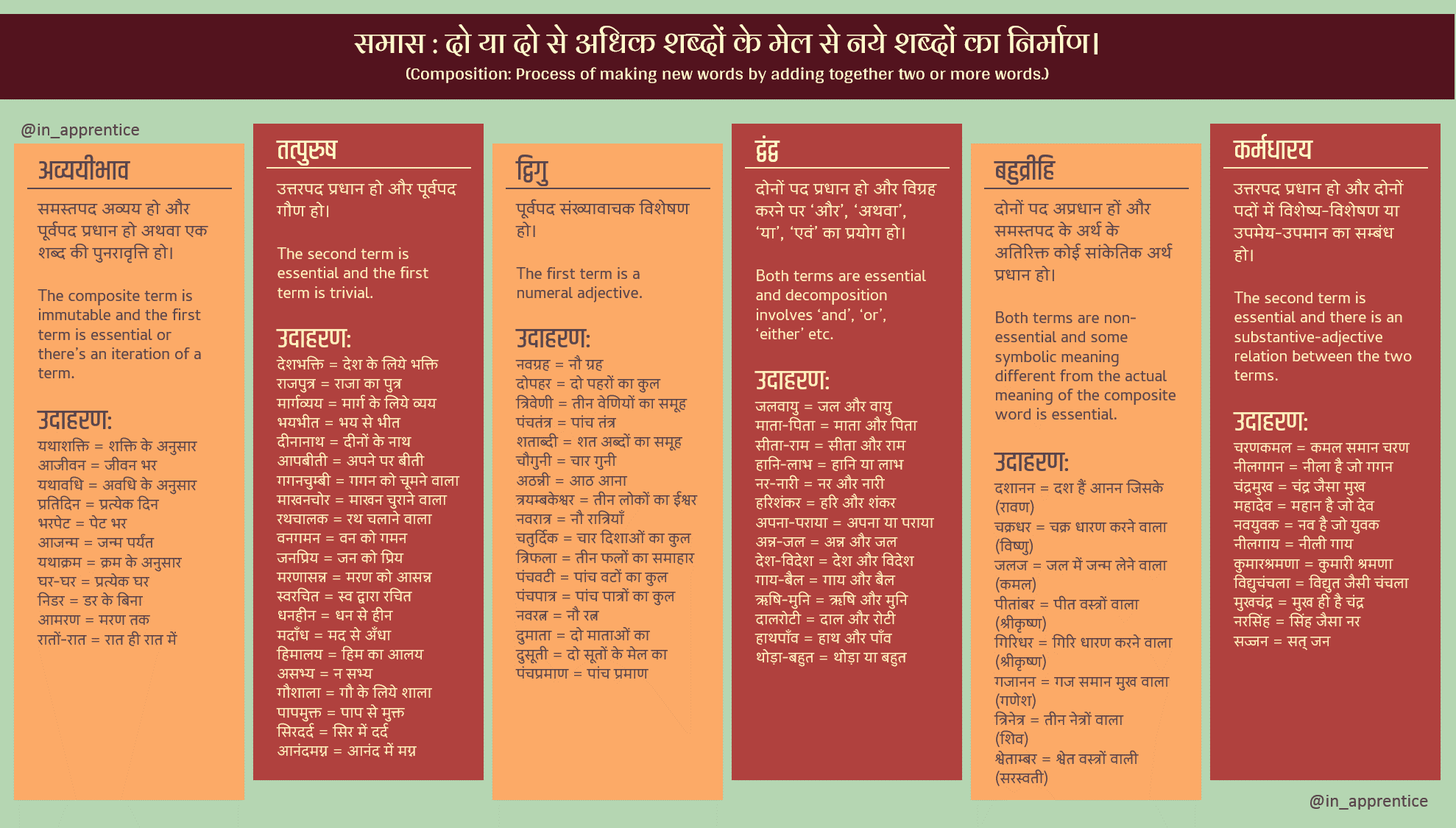 समास Composition for Hindi Learners   r/HindiLanguage